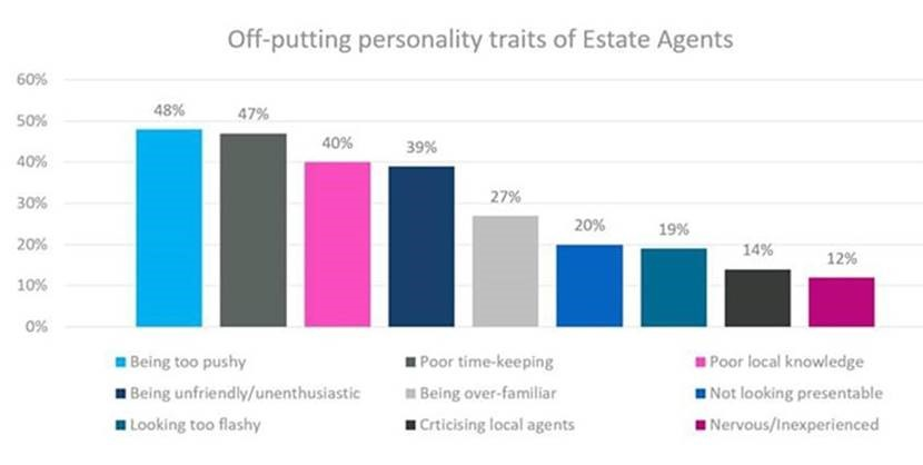 Why choose one estate agent as opposed to another?