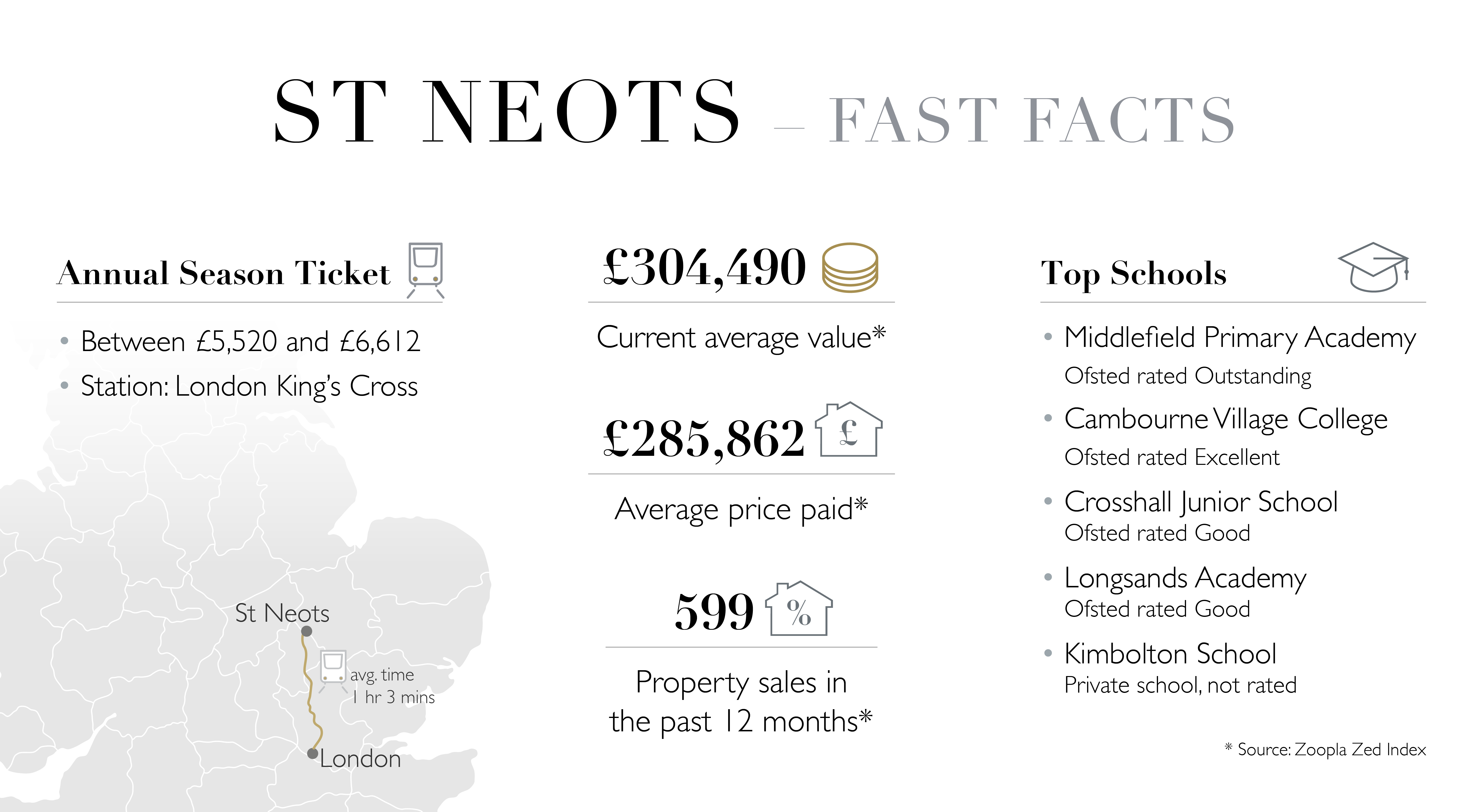 St Neots Fast Facts