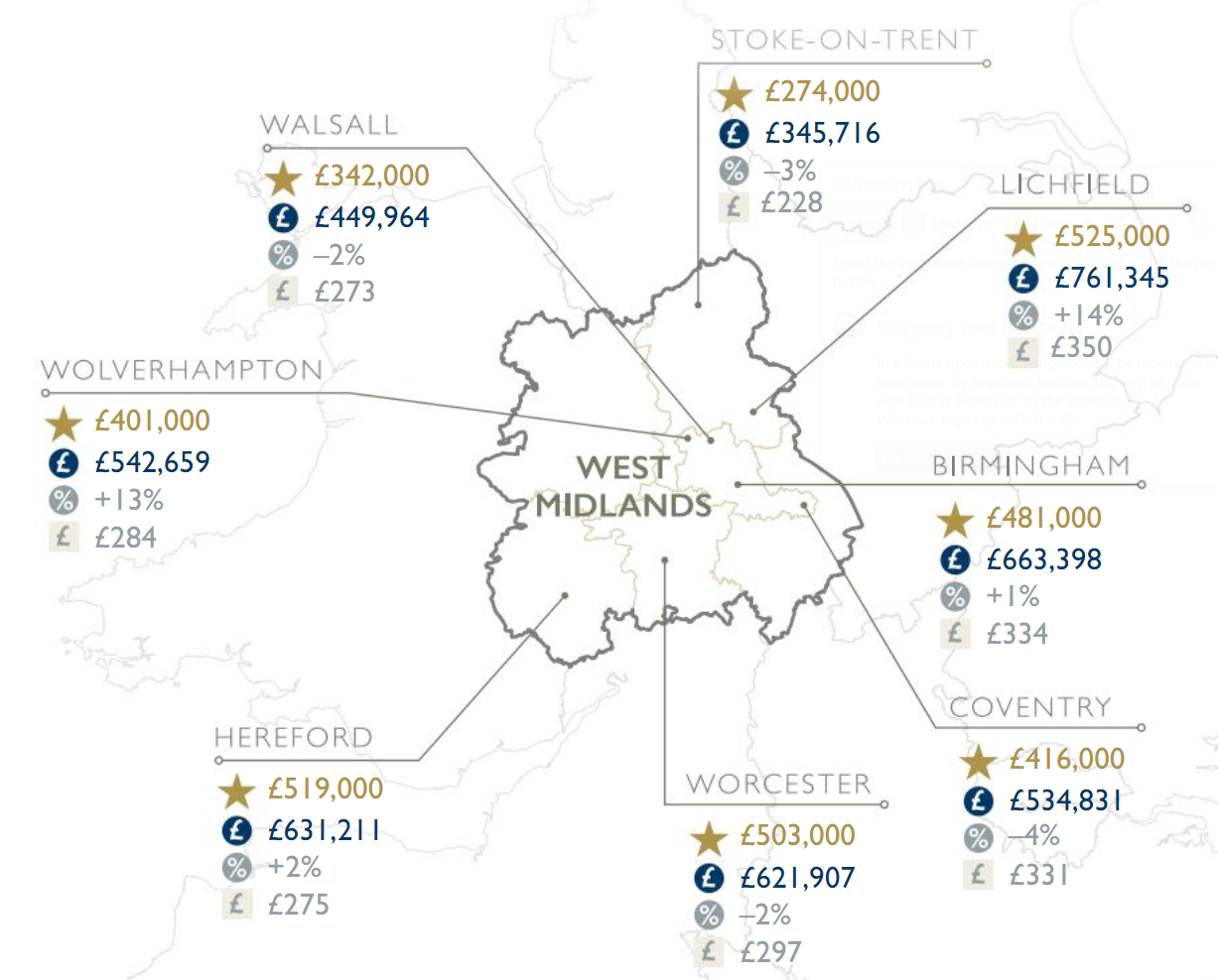 Fine & Country West Midlands Summer Property Regional Market Report