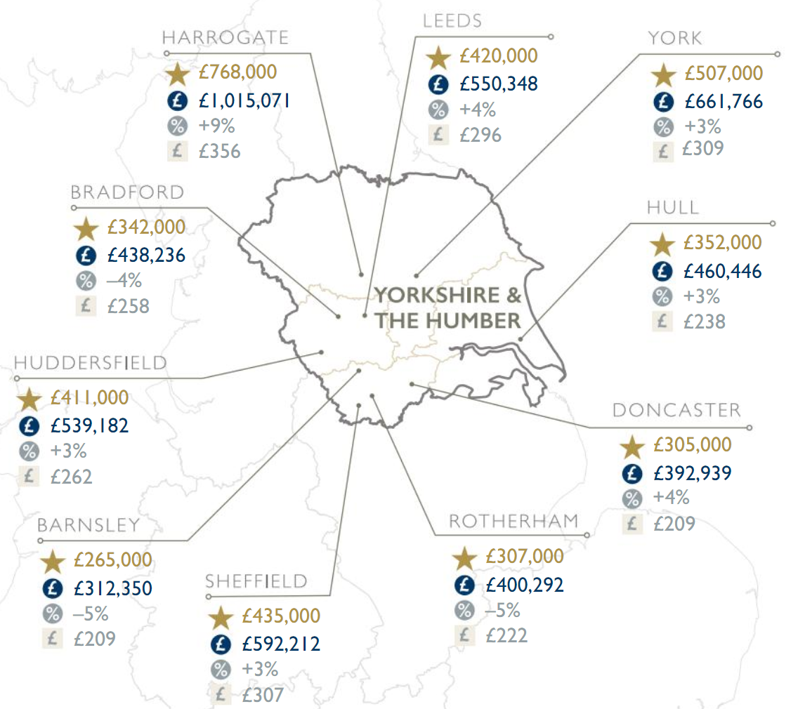 Fine & Country Yorkshire & The Humber Summer Property Regional Market Report