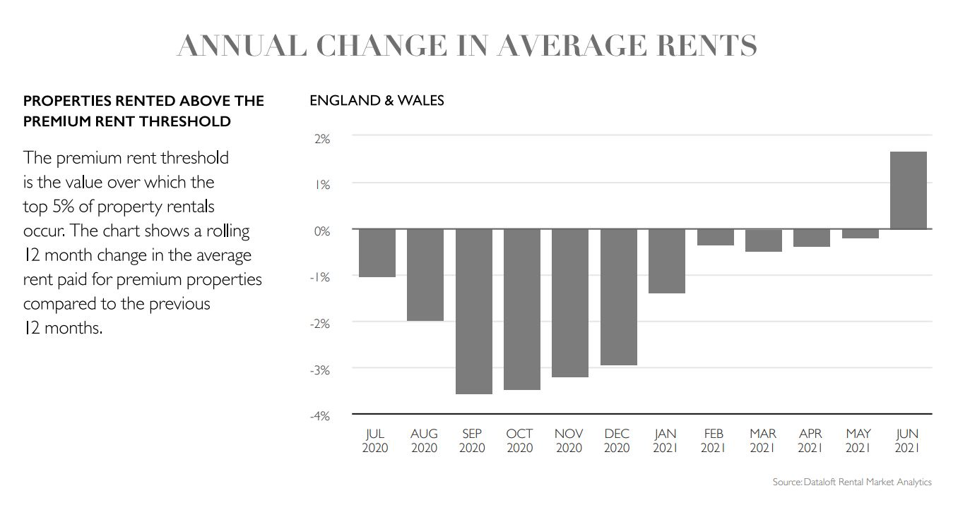 July 2020 national UK property lettings market report statistics
