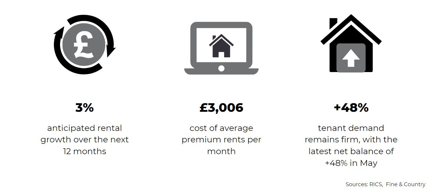 July 2020 national UK property lettings report statistics