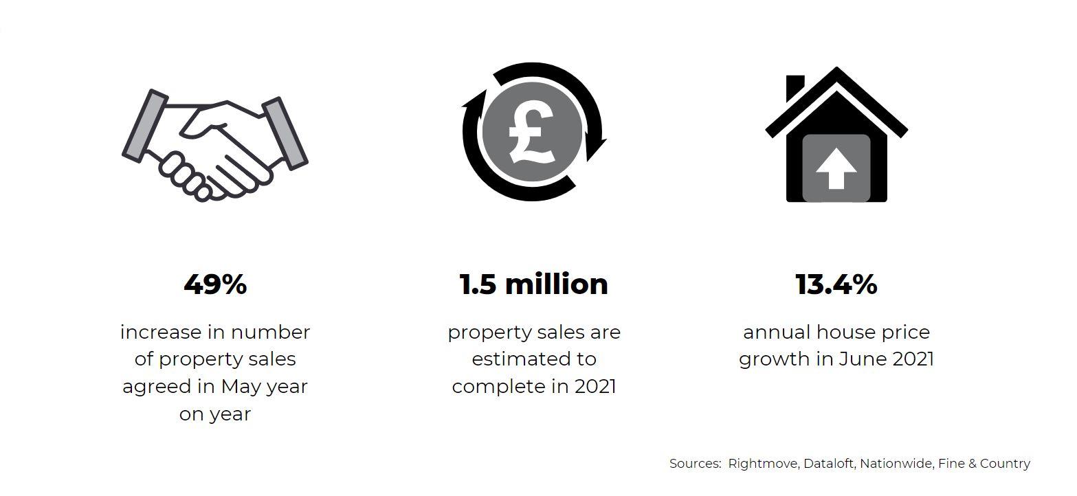 July 2020 national UK property market report statistics
