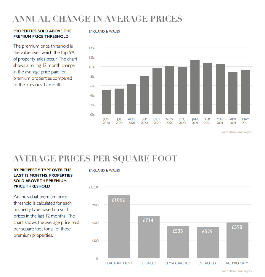 July 2020 property market report statistics