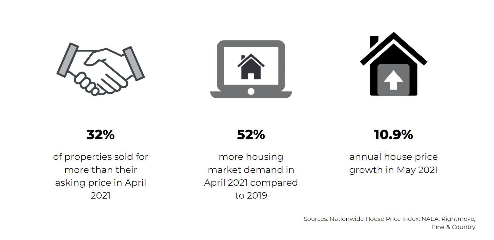 June 2021 Property market report statistics