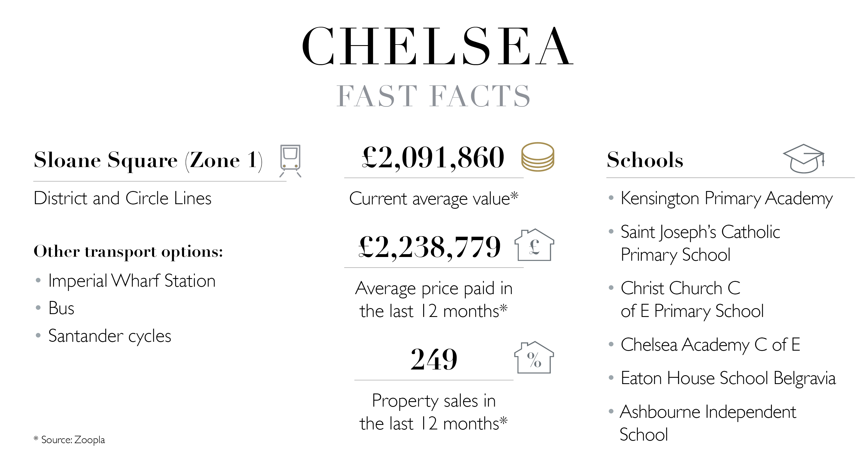 Chelsea key facts about living in london