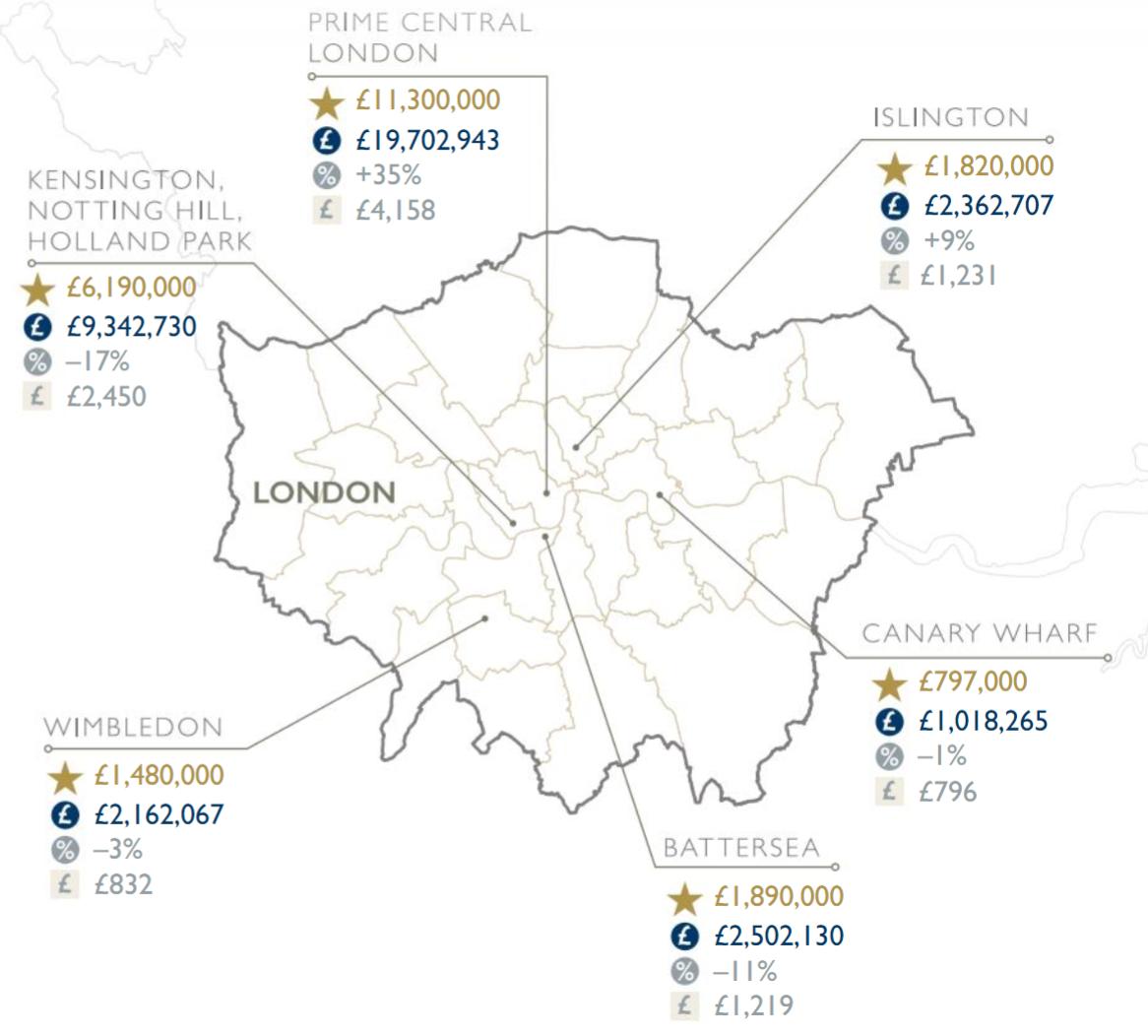London premium property market statistics summer 2020