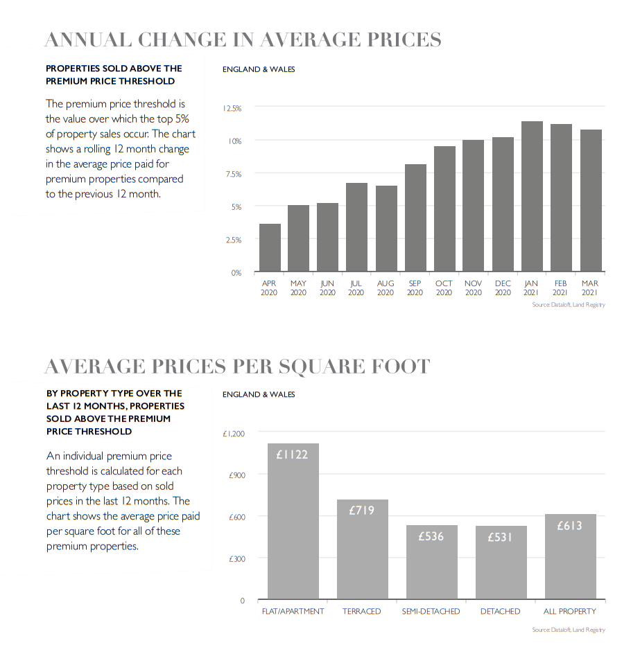 may 2021 prime housing property market fine & country statistics