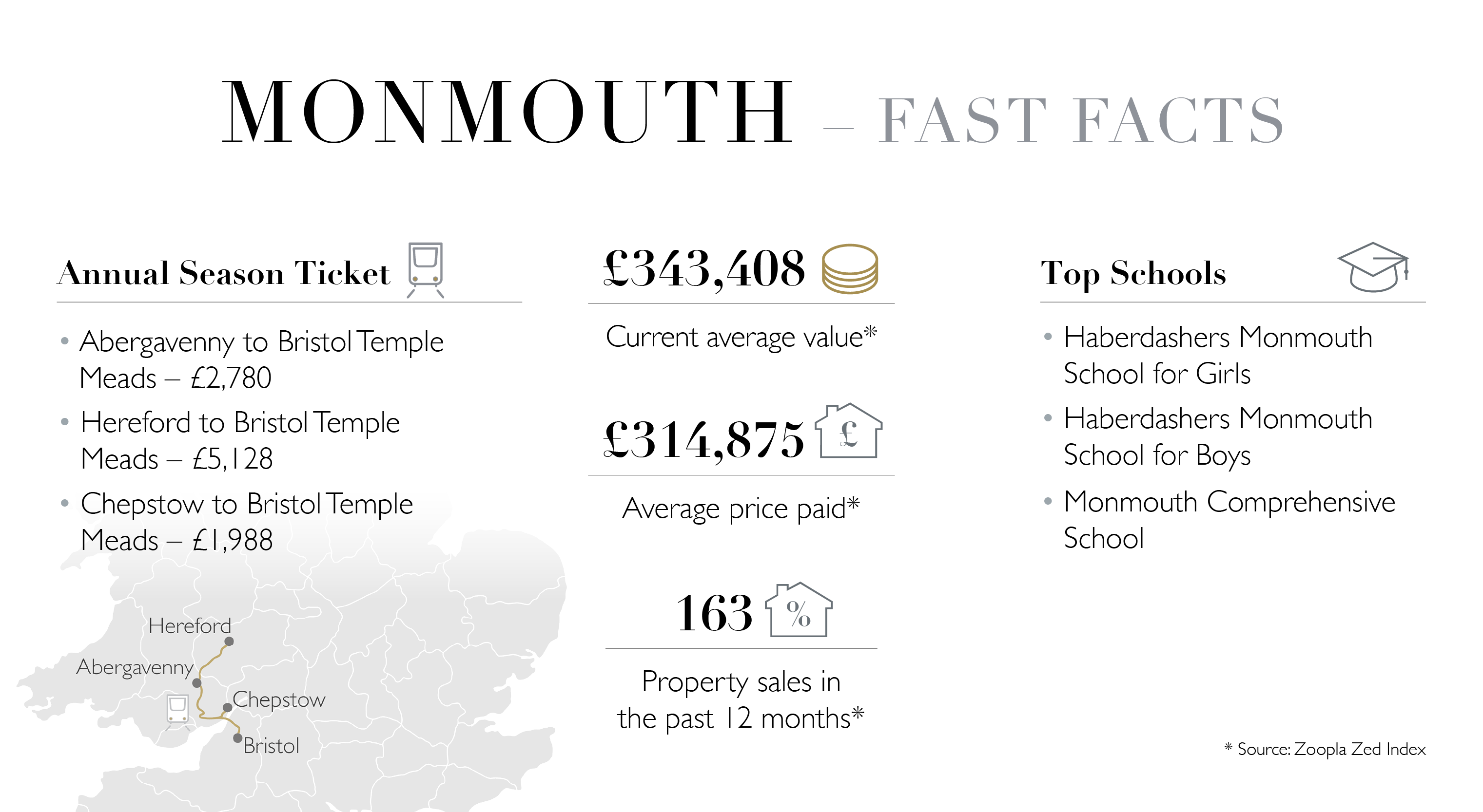 Monmouth Fast Facts
