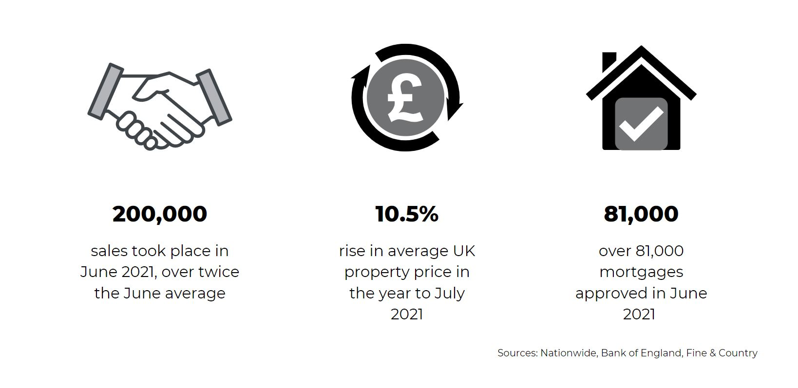 national housing market statistics august 2021