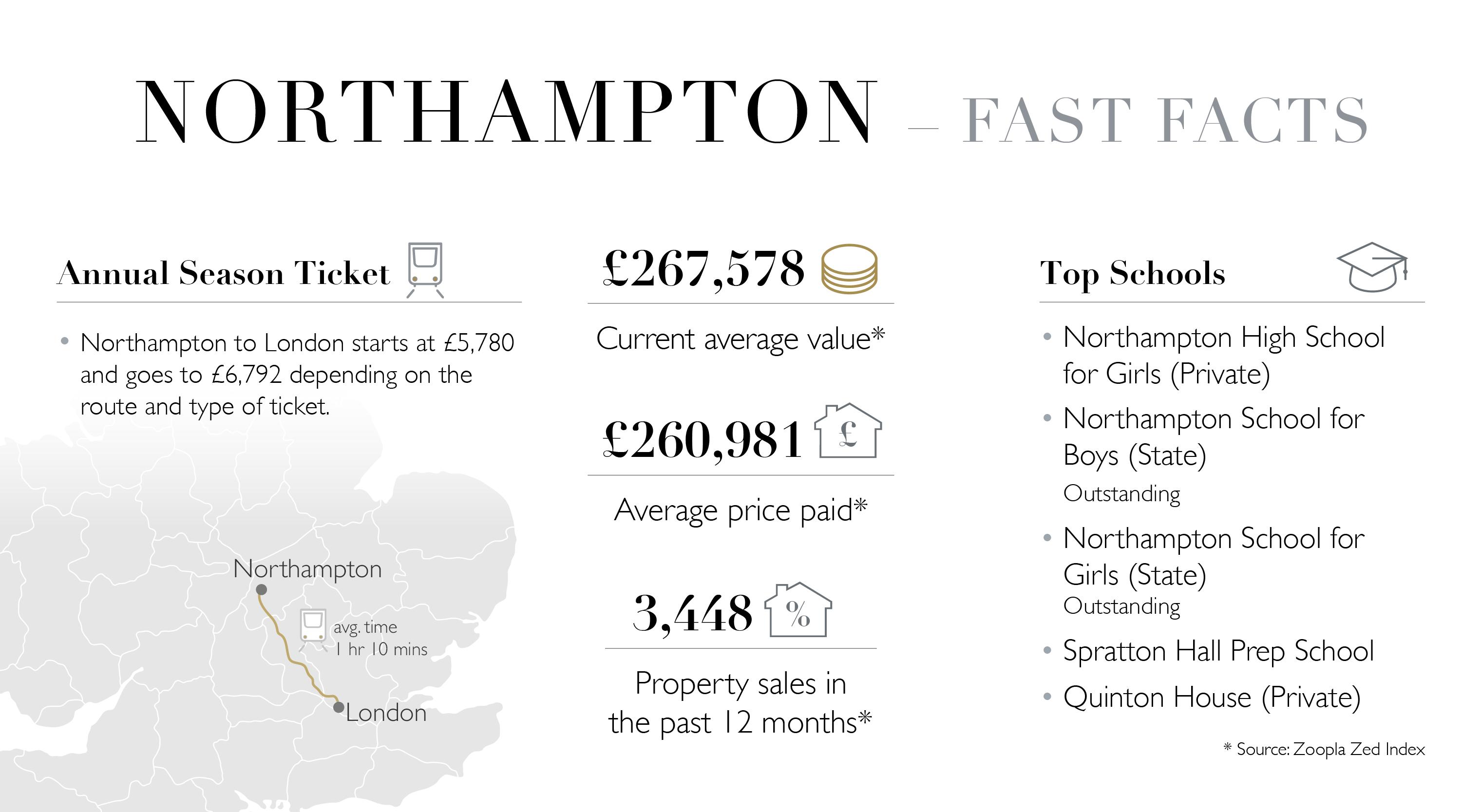 Northampton Fast Facts