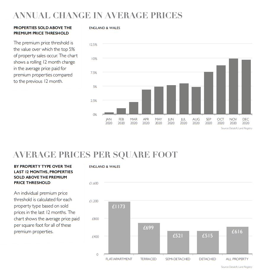 Property housing market report key statistics 2 february 2021
