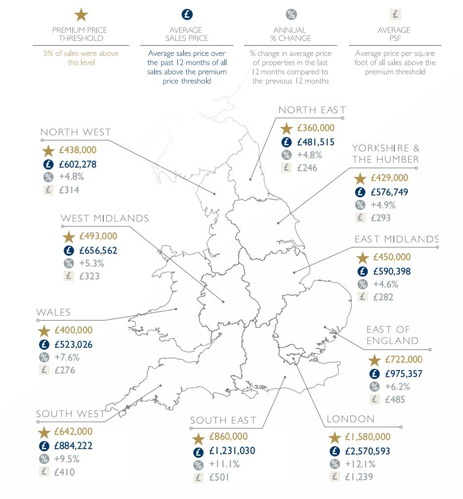 Property housing market report key statistics february 2021