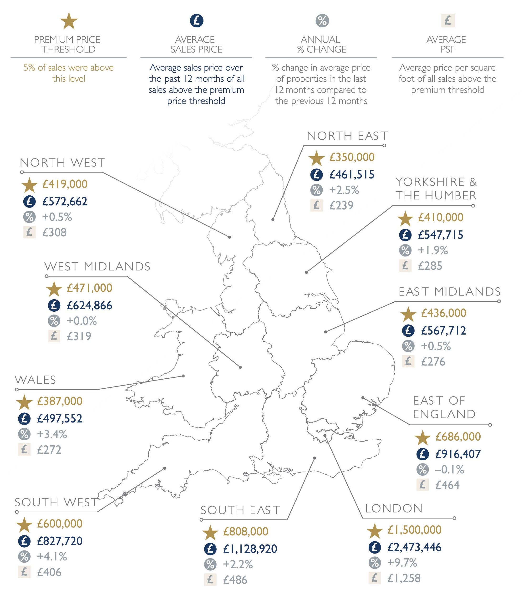 property housing market report october