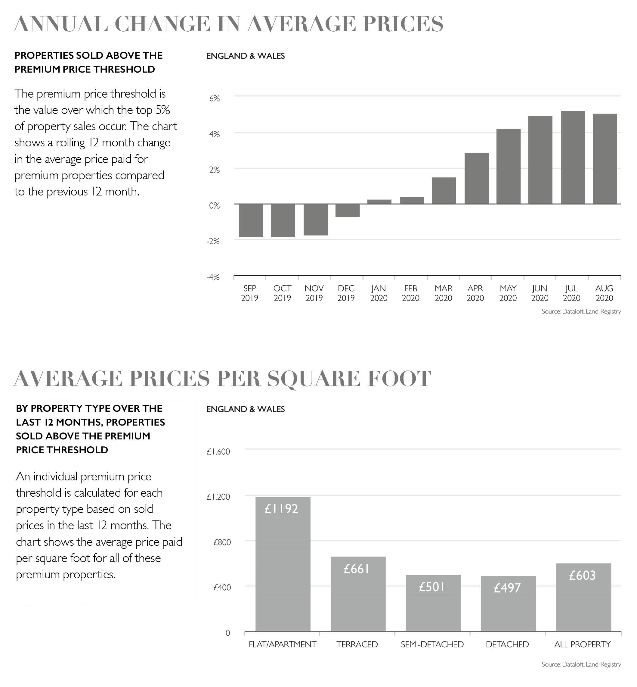 Property Housing Market Report October premium graphs