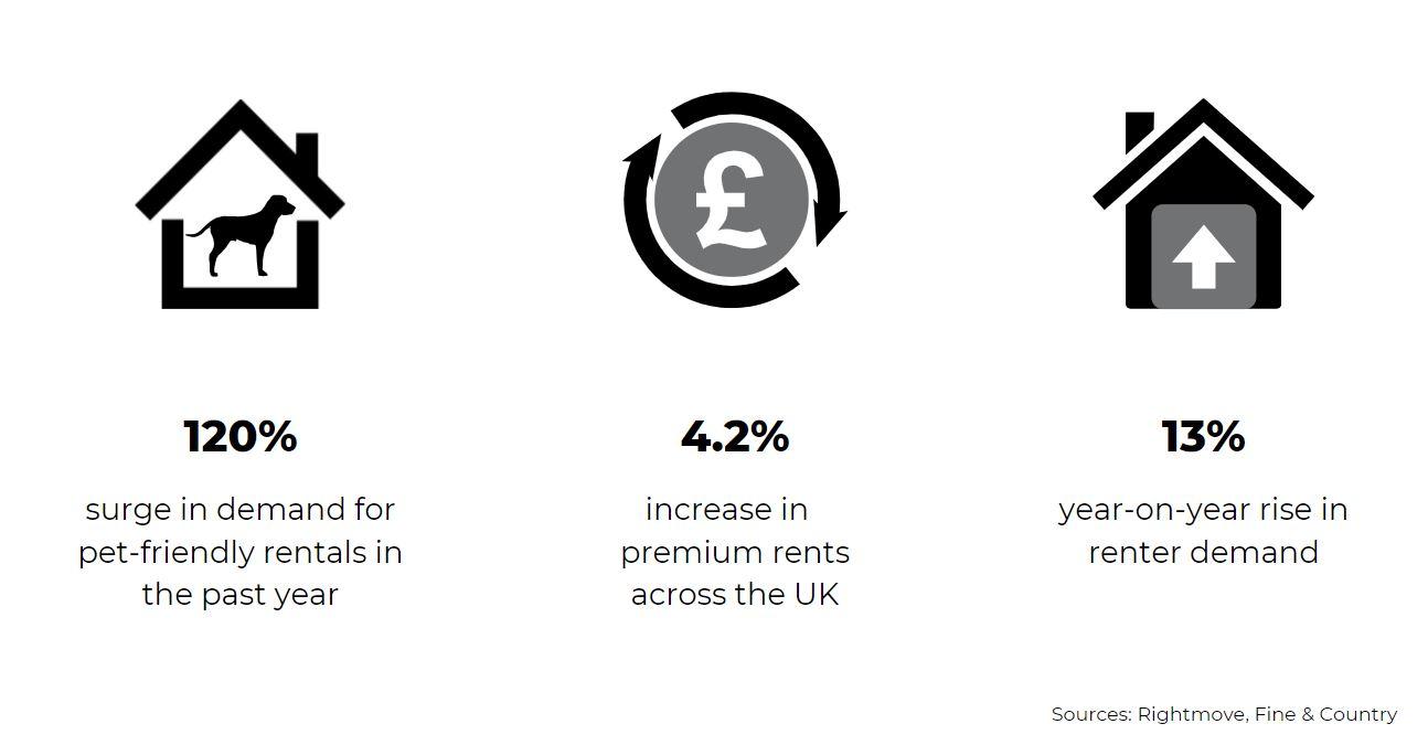 September 2021 lettings national housing market UK statistics