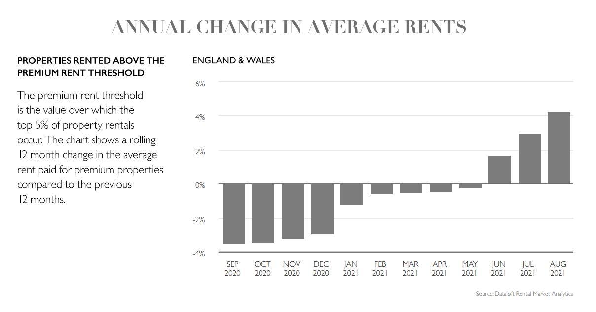 September 2021 national lettings housing market report statistics