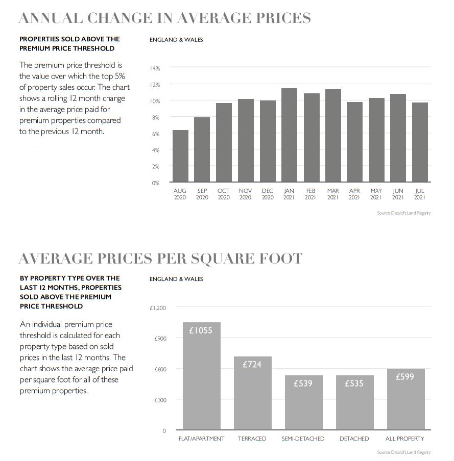 September 2021 national property housing market report UK statistics