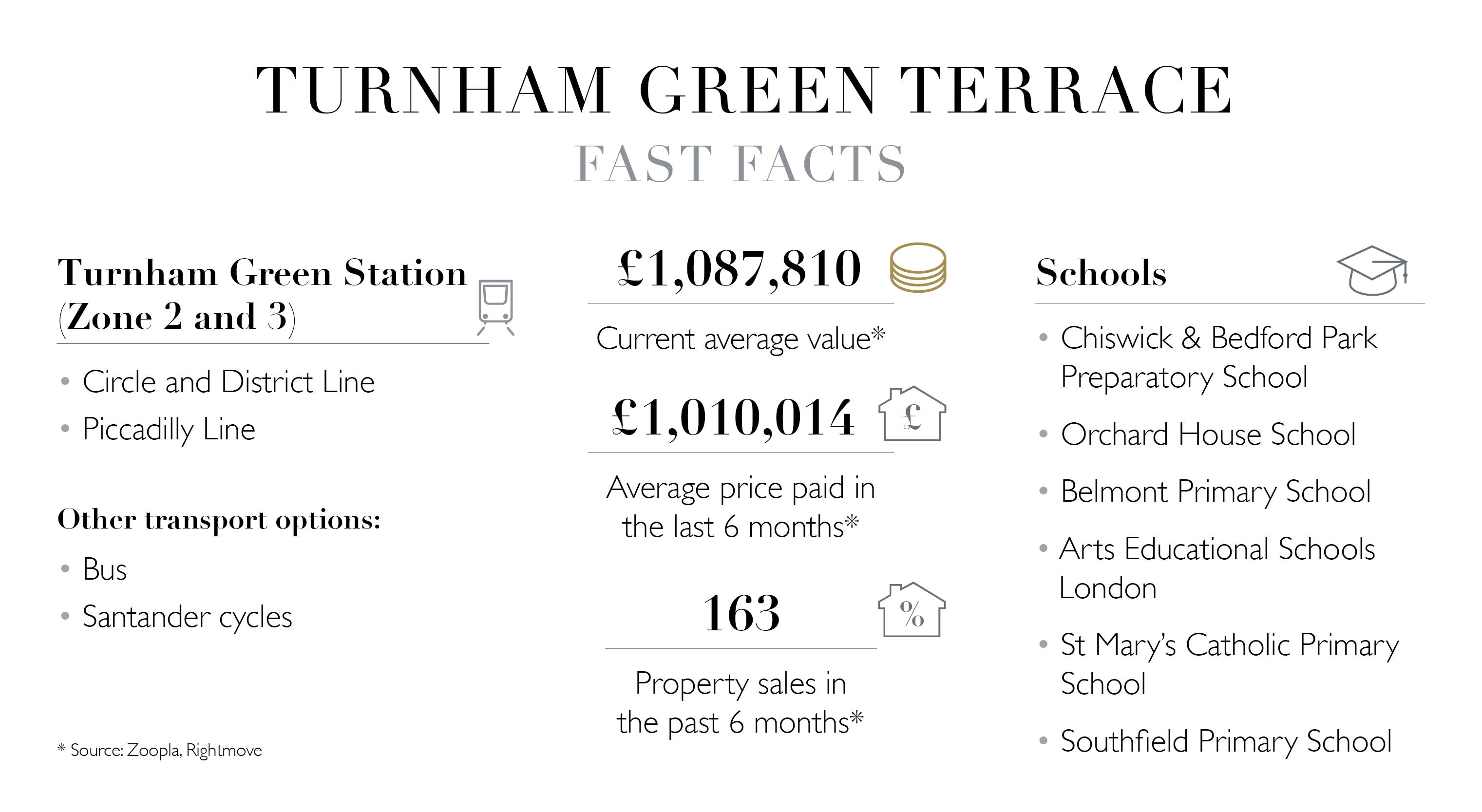 Turnham Green Terrace area guide - schools, house prices and transport