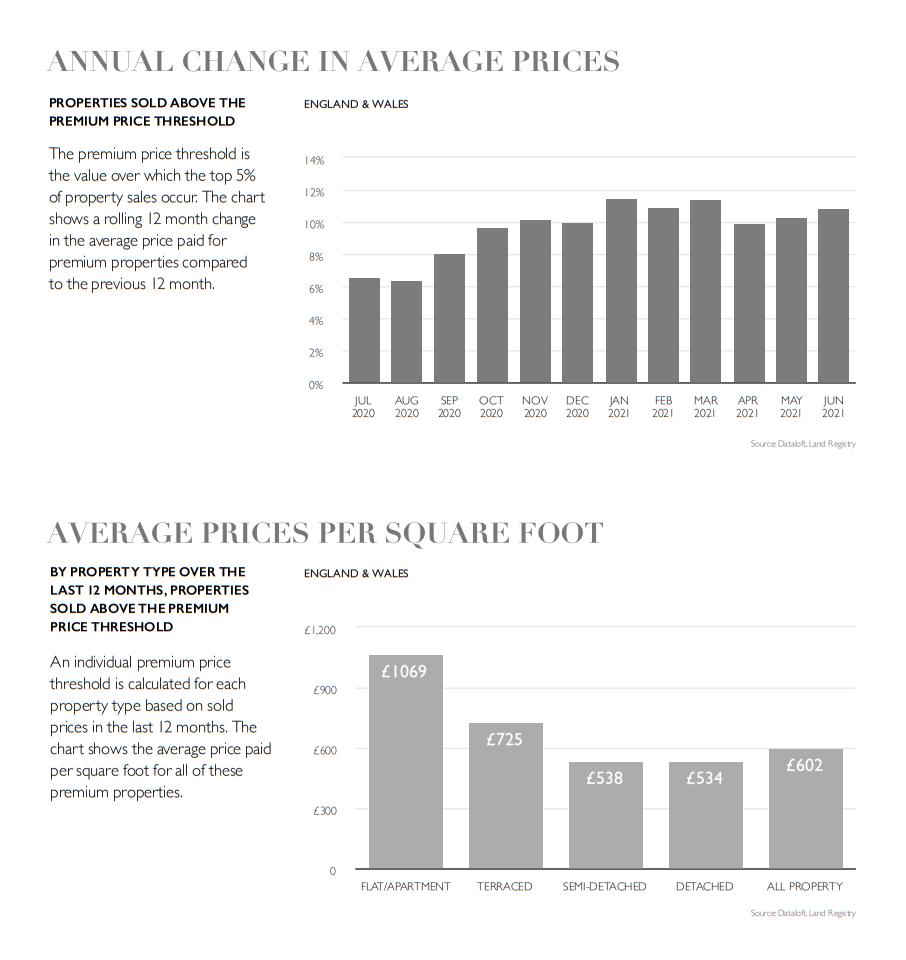 UK national graph statistics property market August 2021