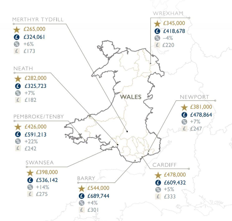 Wales Regional Property Housing Market report Statistics Autumn 2020