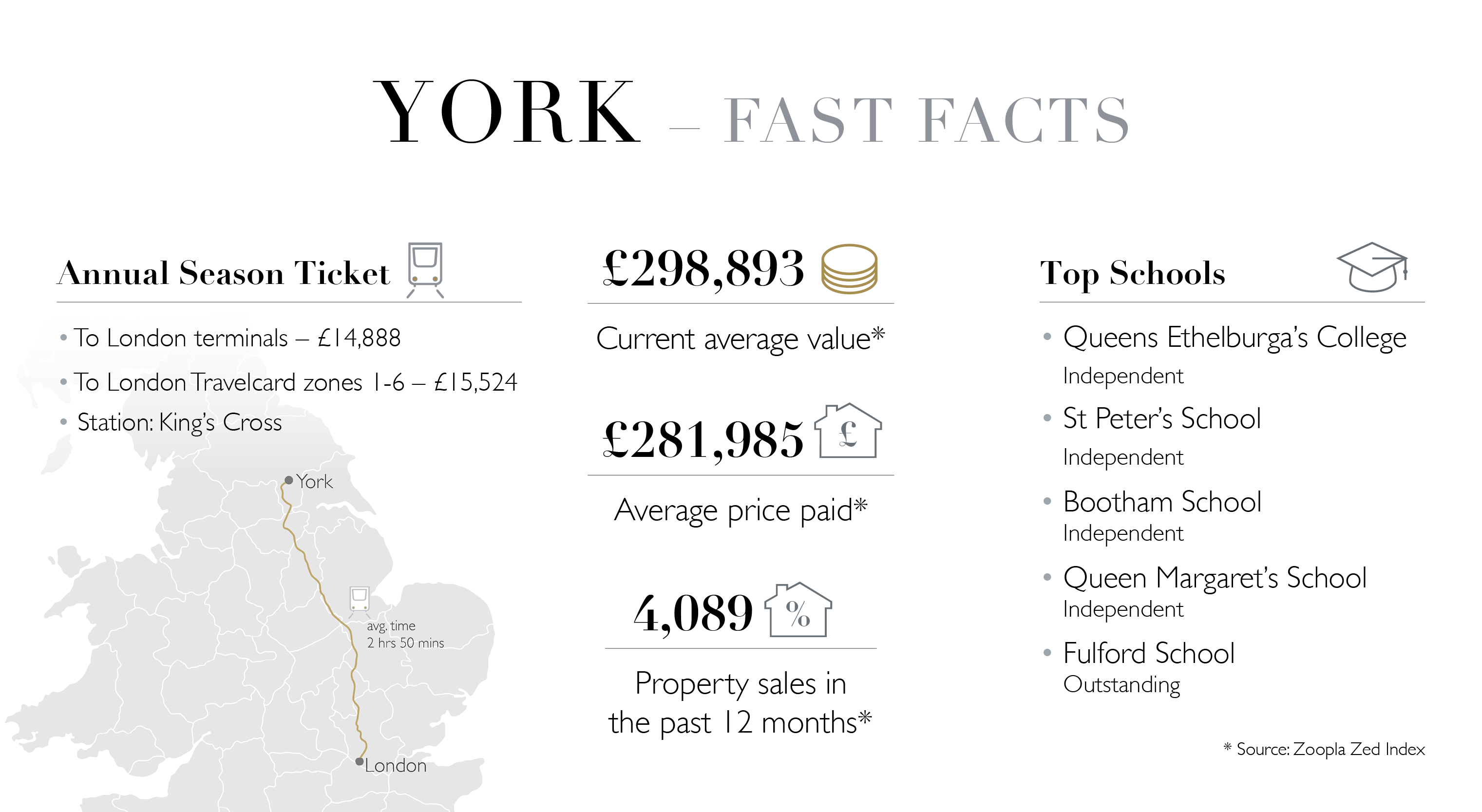 York Fast Facts