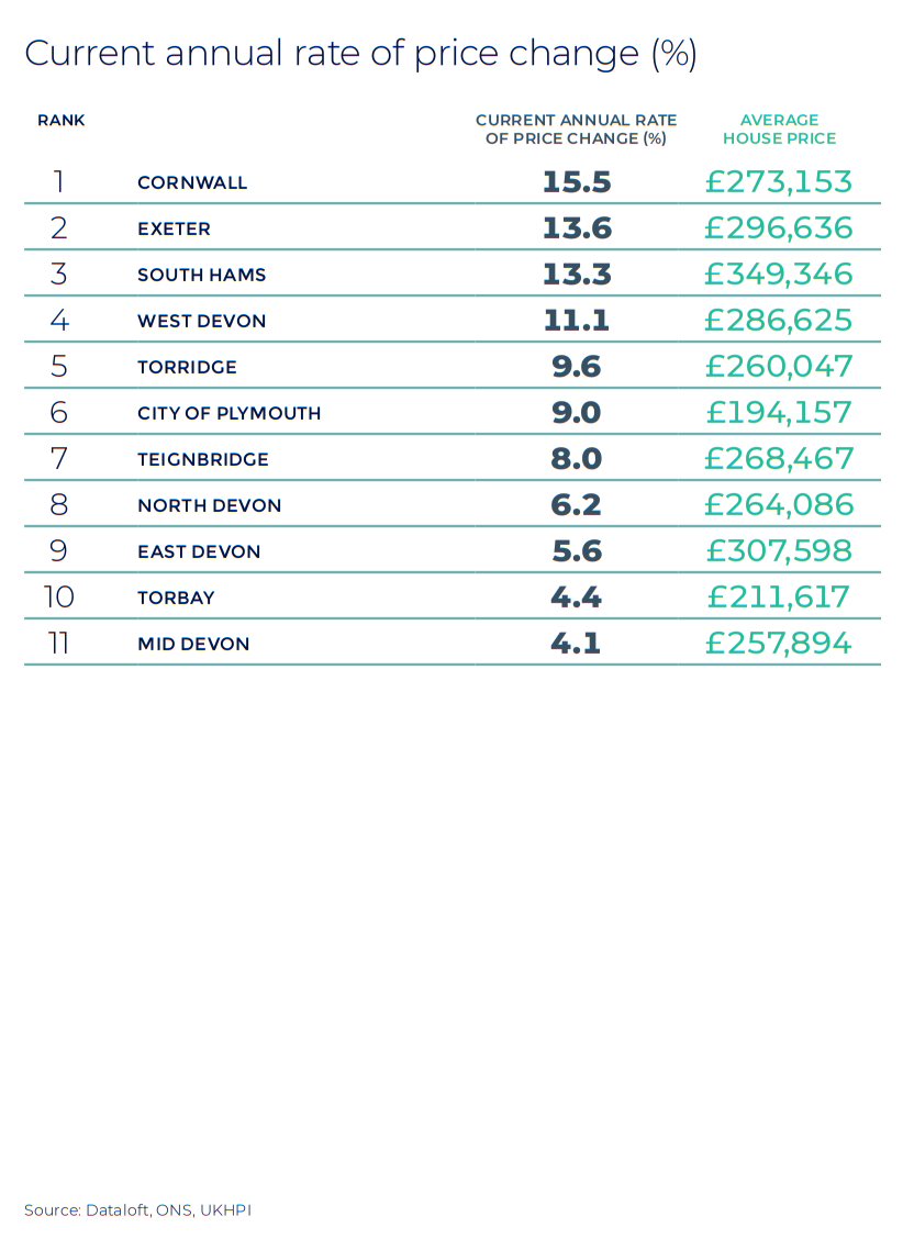 Devon and Cornwall annual rate of price change regional property market report statistics