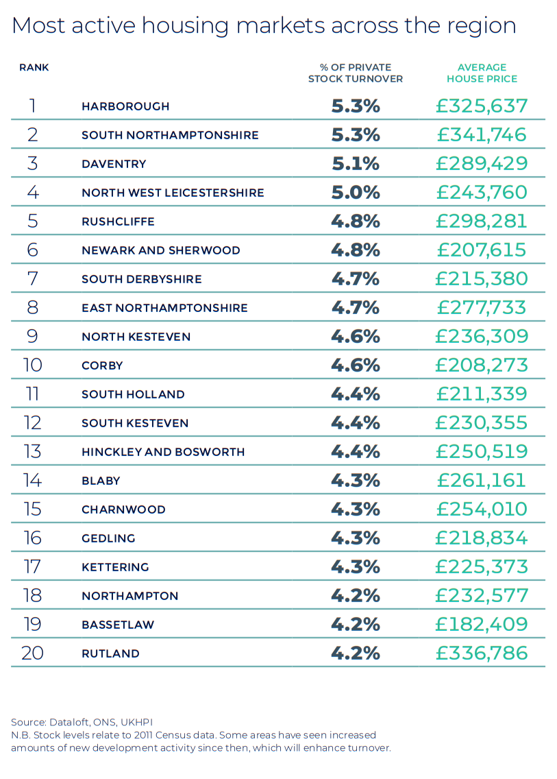 East Midlands Autumn regional property market report house price statistics UK