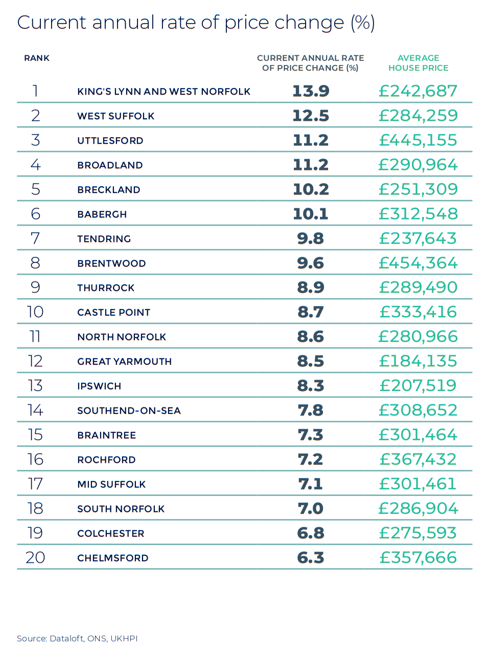 Essex Norfolk and Suffolk annual rate of price change regional property market report stats