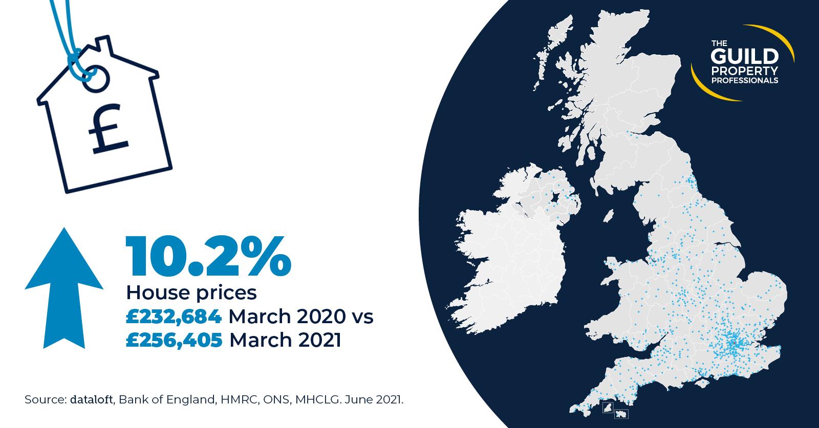 house price increase property market statistics