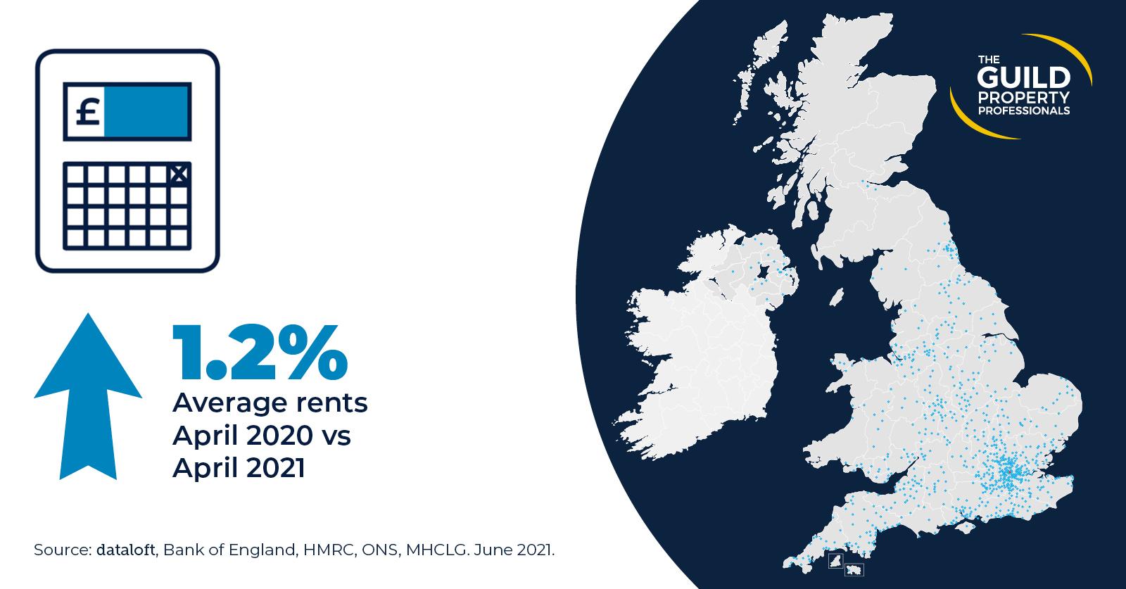 average monthly rent property market statistics