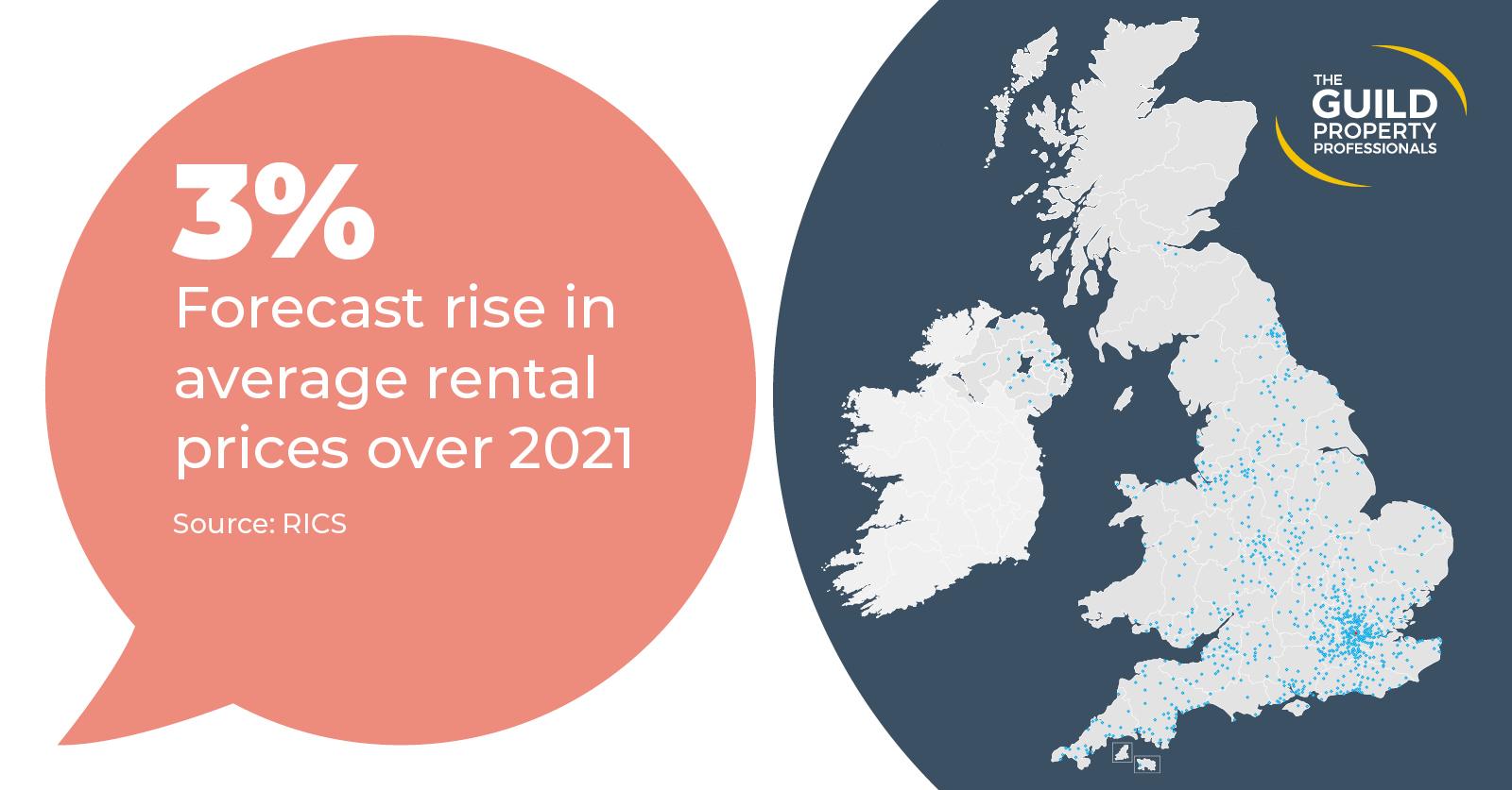 rental prices property market uk