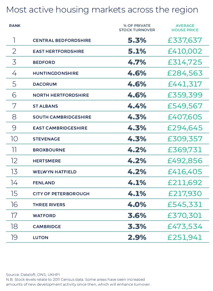 Hertfordshire Bedfordshire Cambridgeshire Autumn regional property market report house price statistics UK