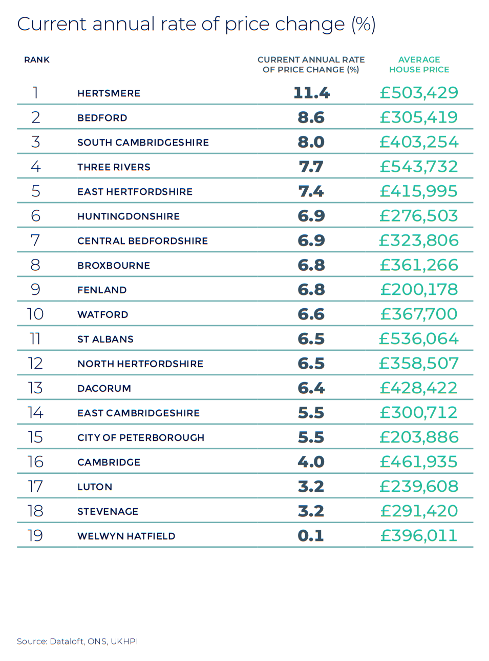 Hertfordshire Cambridgeshire and Bedfordshire annual rate of price change regional property market report statistics