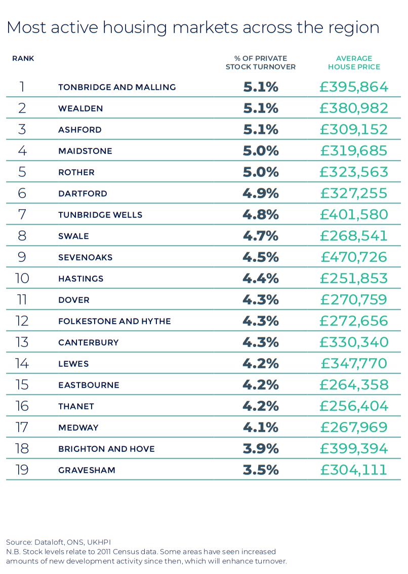 Kent East Sussex Autumn regional property market report statistics UK