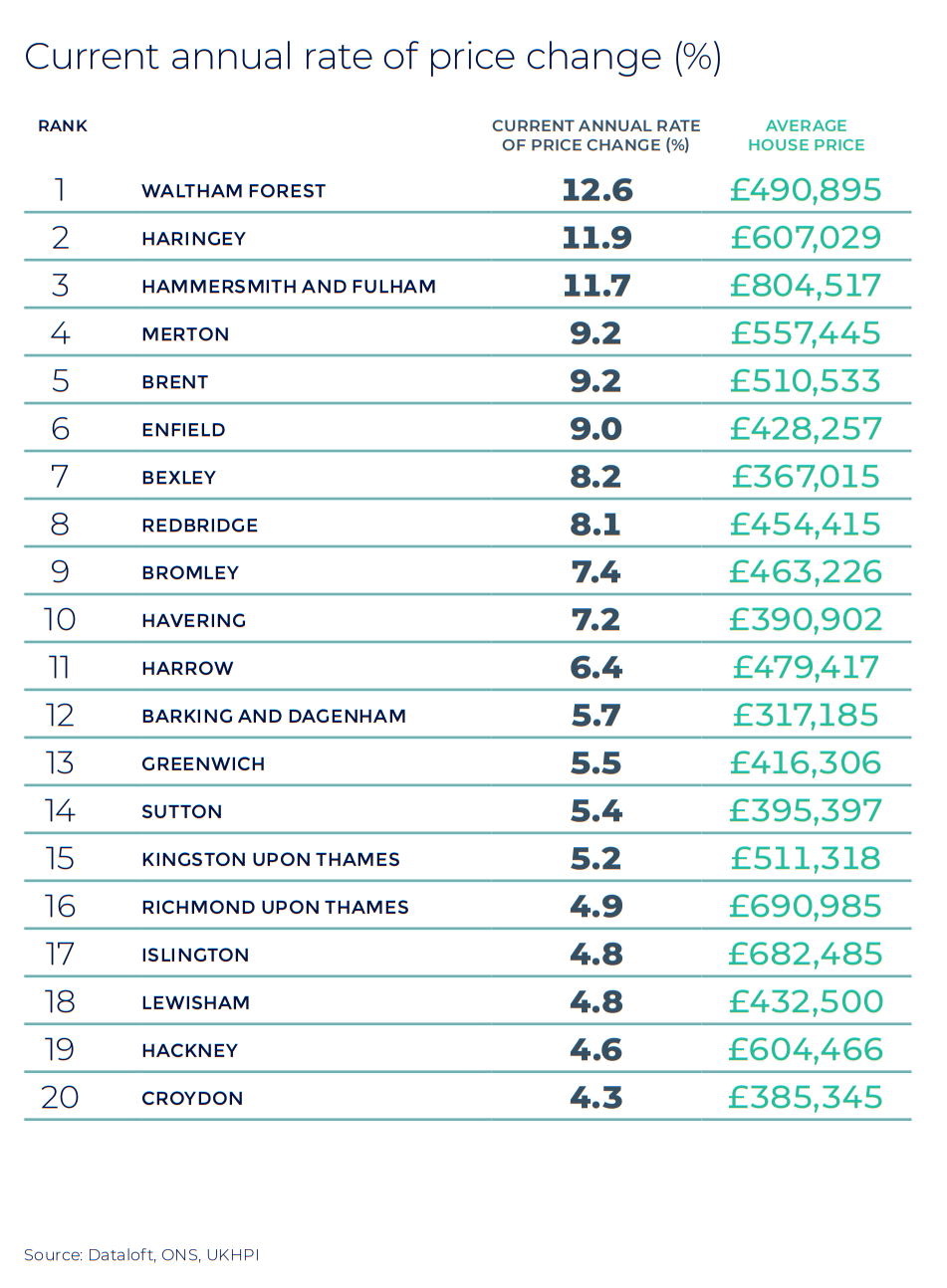 London annual rate of price change regional property market report stats
