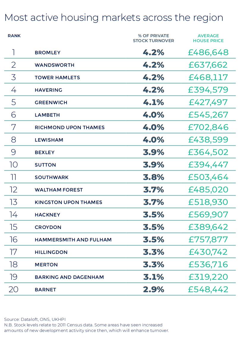 London Autumn regional property market report house price statistics UK