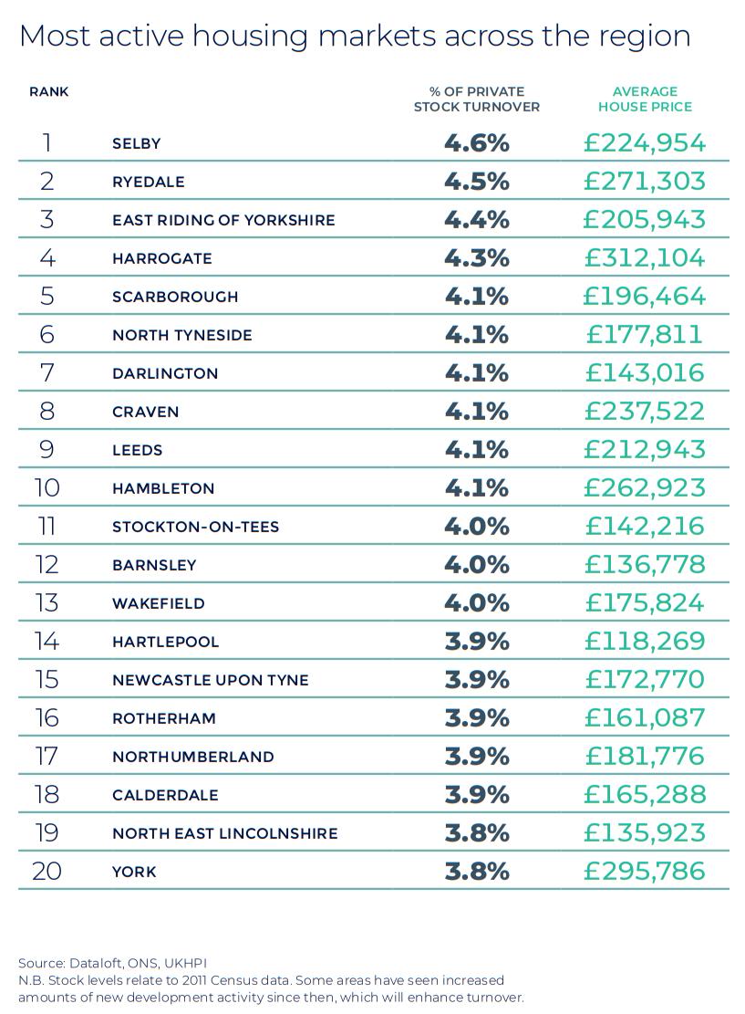North East Autumn regional property market report house price statistics UK