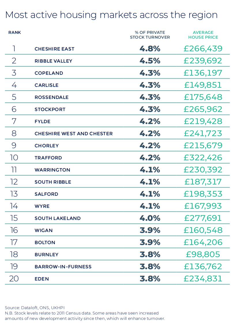 North West Autumn regional property market report house price statistics UK