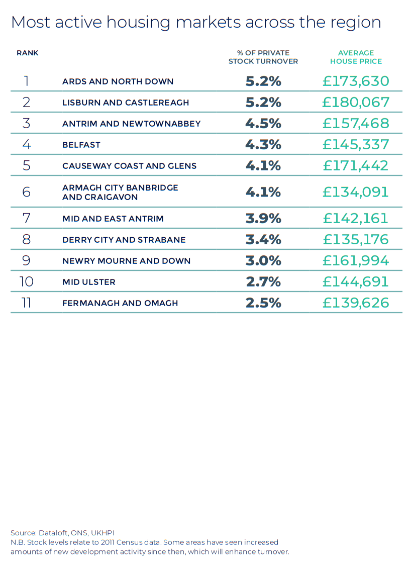 Northern Ireland Autumn regional property market report statistics UK