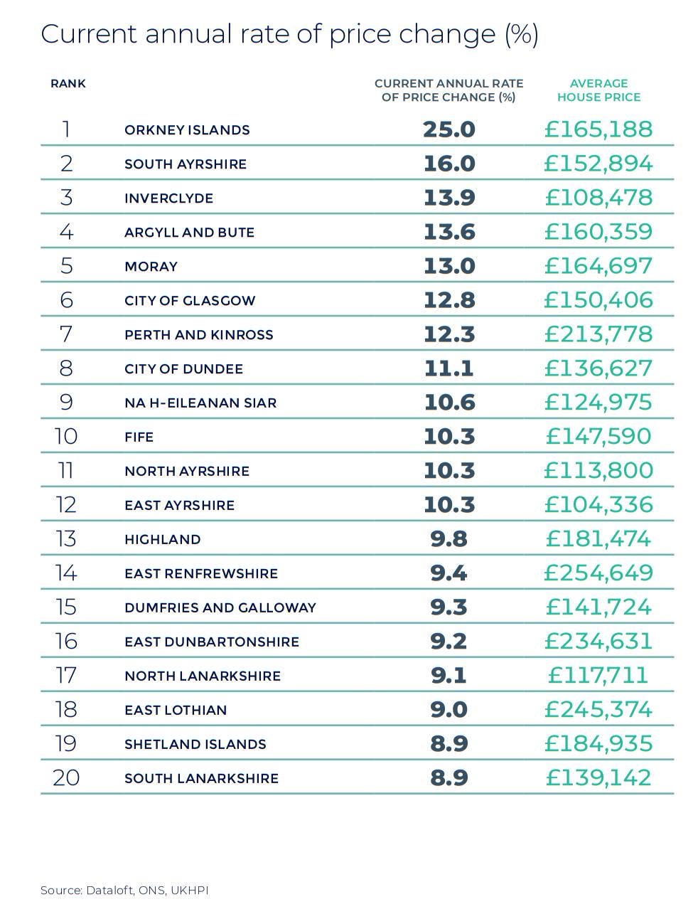 Scotland annual rate of price change regional property market report statistics