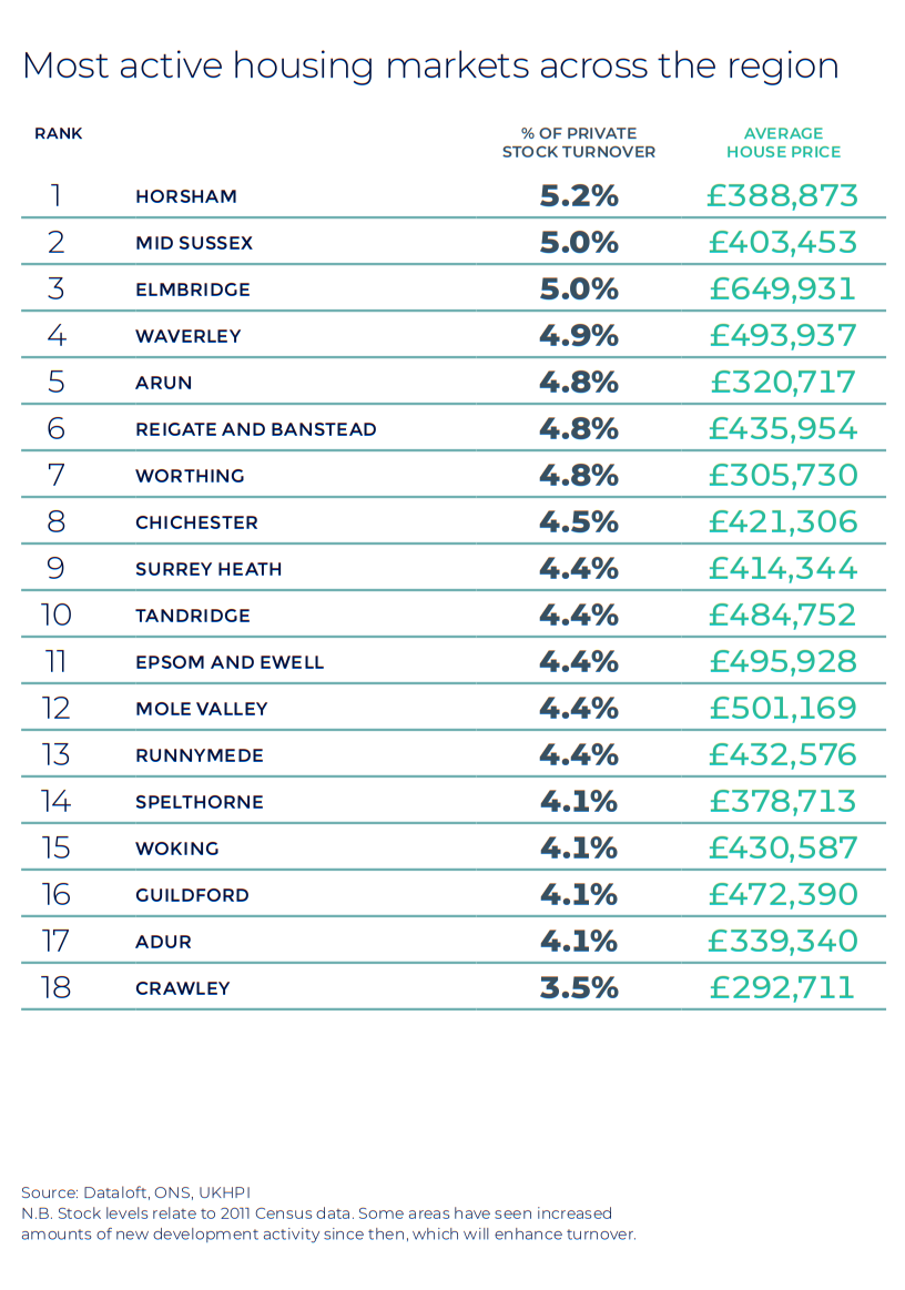 Southern Home Counties Autumn regional property market report statistics UK