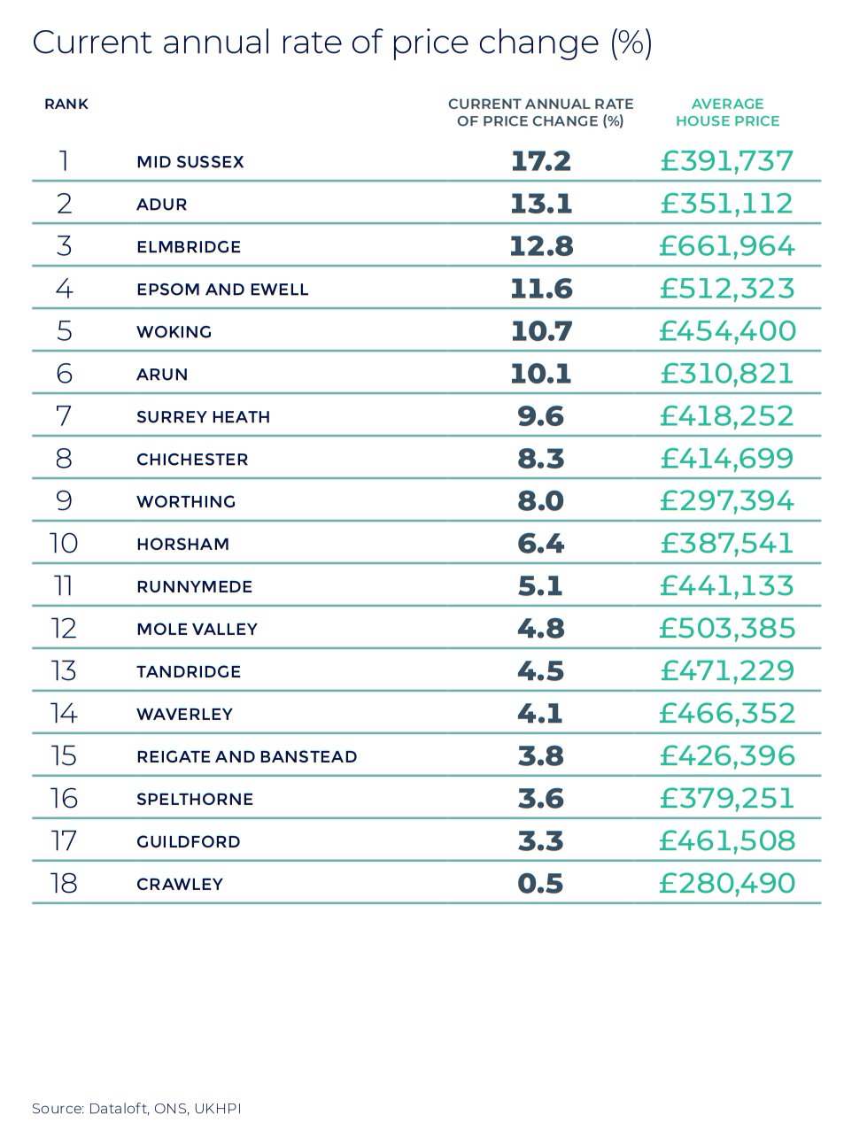 Southern Home Counties Kent and West Sussex annual rate of price change regional property market report statistics
