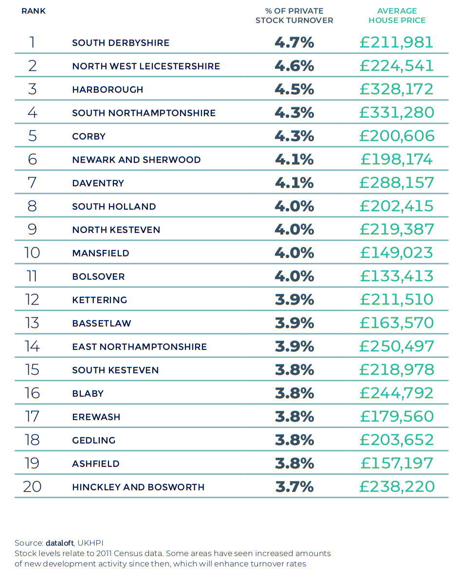 Spring 2021 property maket update - East Midlands region table