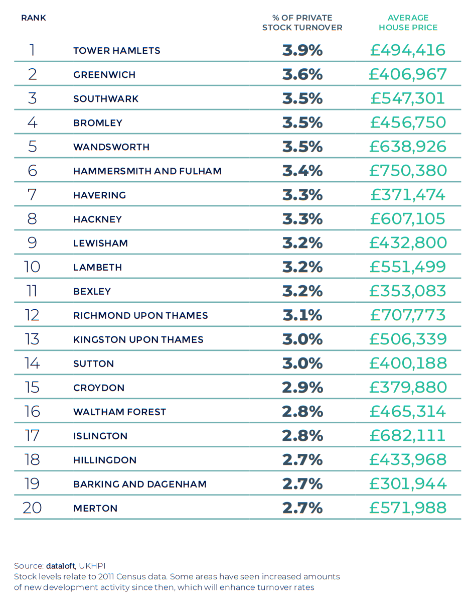Spring 2021 property maket update - Greater London region table