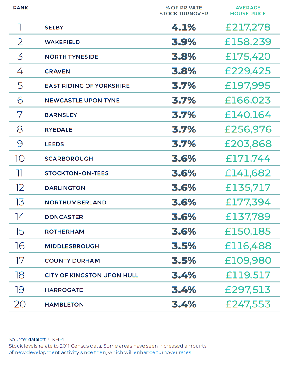 Spring 2021 property maket update - North East England region house prices