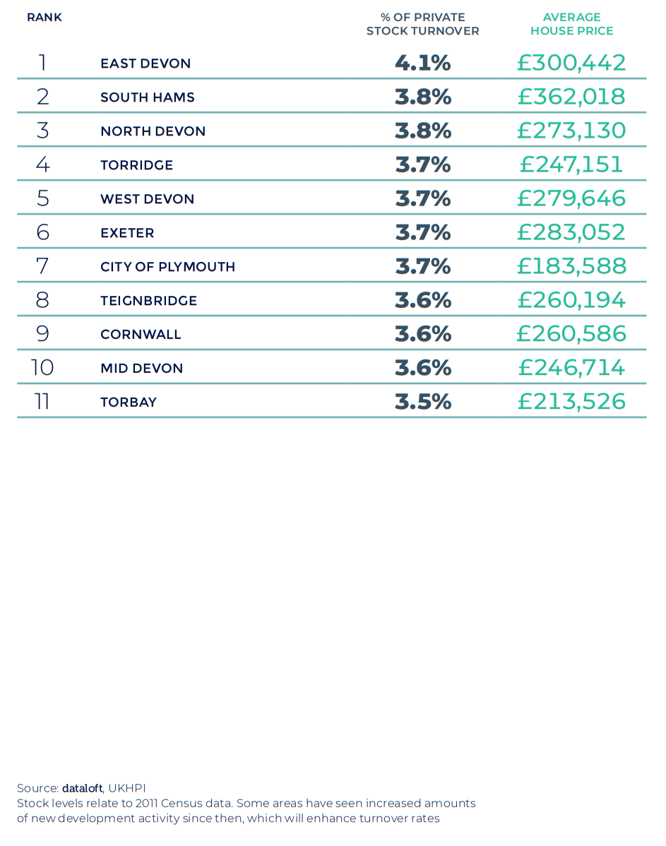 Spring 2021 property maket update - South West region table