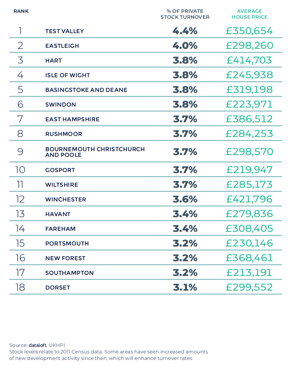 Spring 2021 property maket update - Southern house price activity