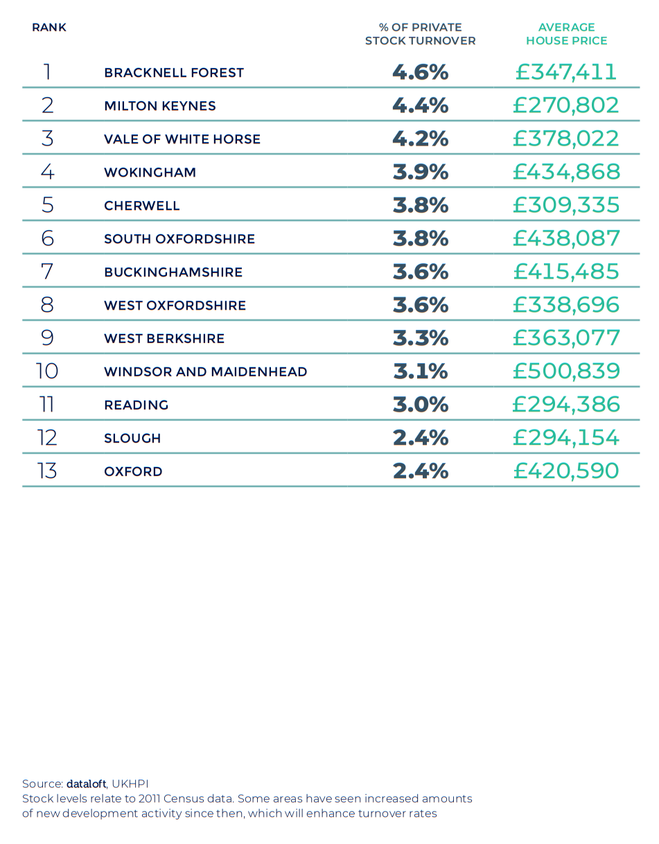 Spring 2021 property maket update - thames valley oxfordshire berkshire house price activity