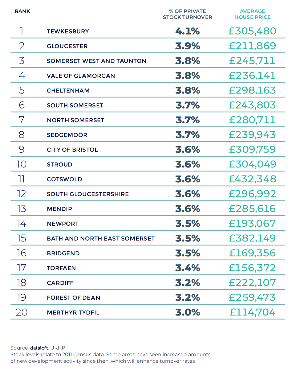 Spring 2021 property maket update - West Midlands and Wales region table